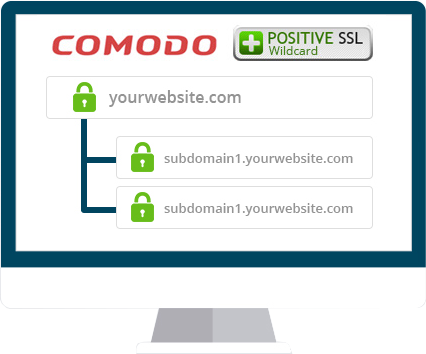 I have hosted my subdomains in different servers. Does the single ...