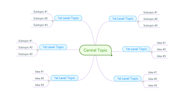 what is the difference between a visual sitemap and a mindmap quora