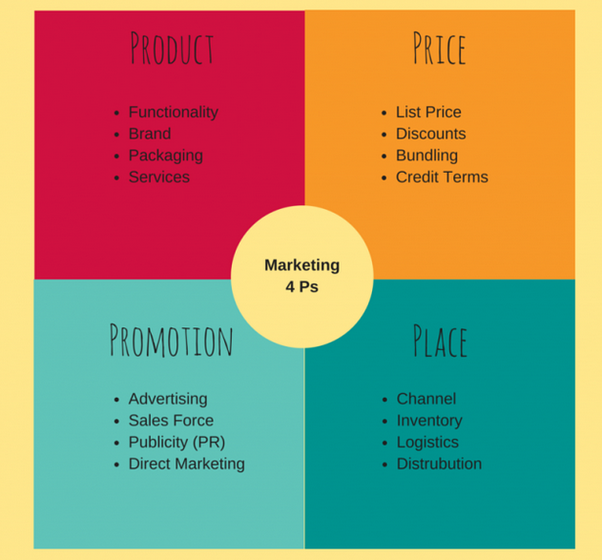 relationship between pr and marketing functions