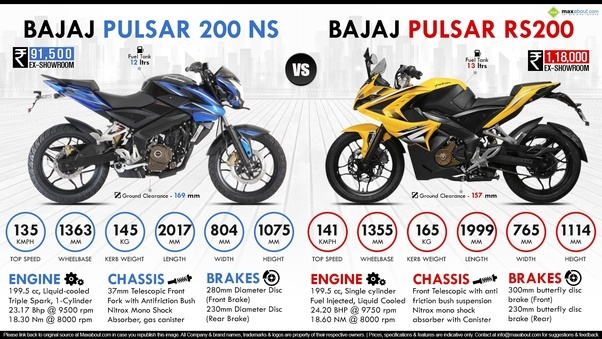 Which Bike Is Better For Racing Pulsar Ns200 Or Rs200