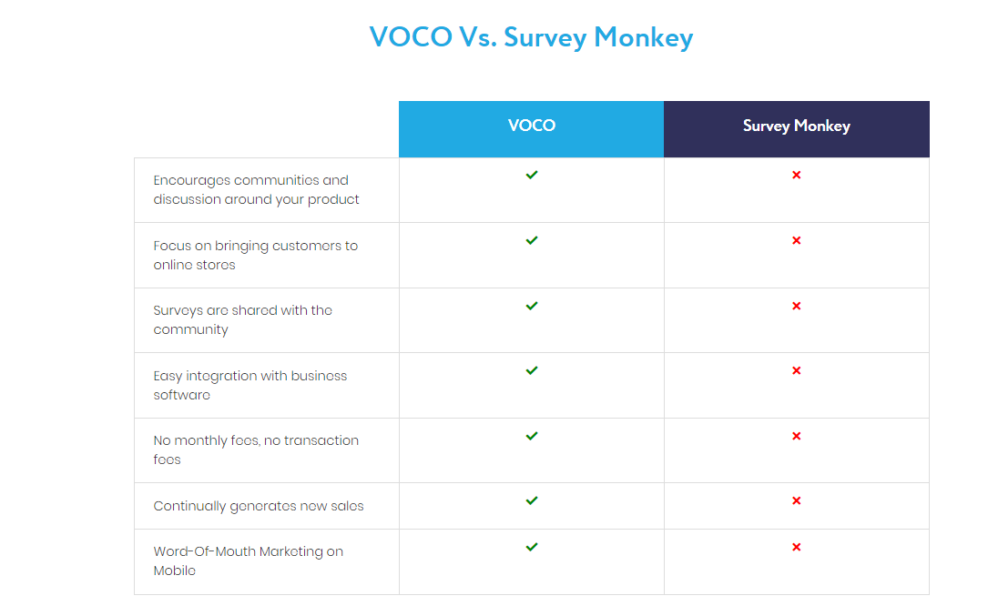What Are Some Alternatives To Survey Monkey Audience Quora