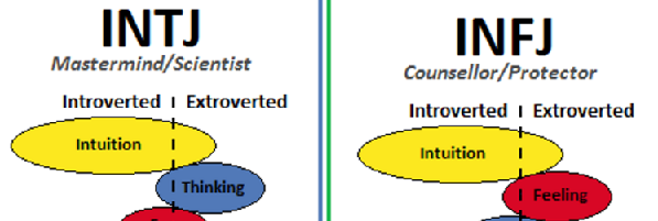 Why do people say that INFJs —unlike the other personality types in
