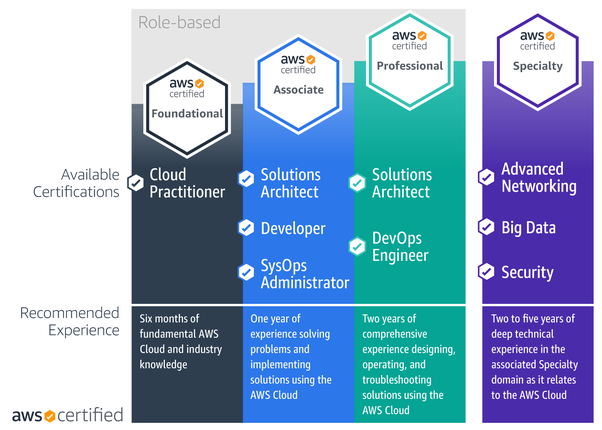 What are the AWS services needed for AWS Solution architect