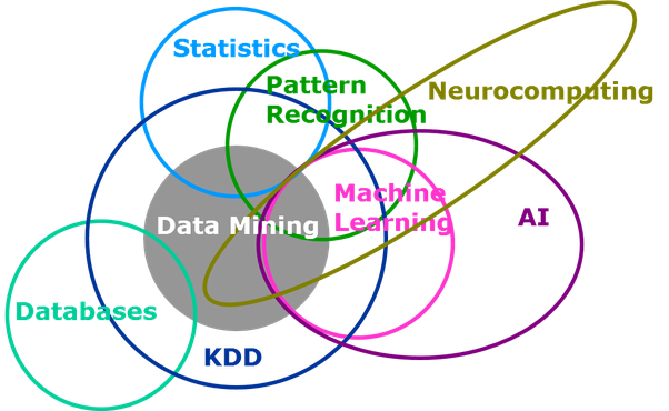 difference between data mining and machine learning pdf