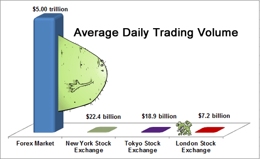 Traded Per Day In The Forex Market