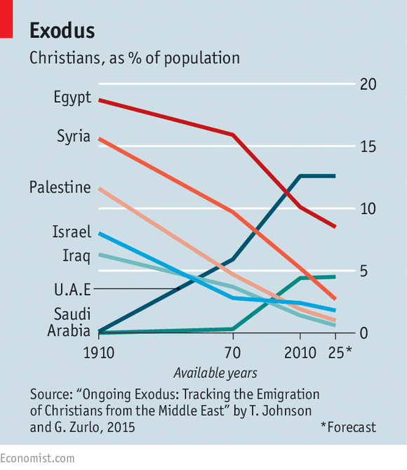 egypt christian population