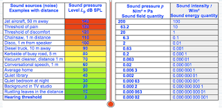 What is the unit of sound? - Quora