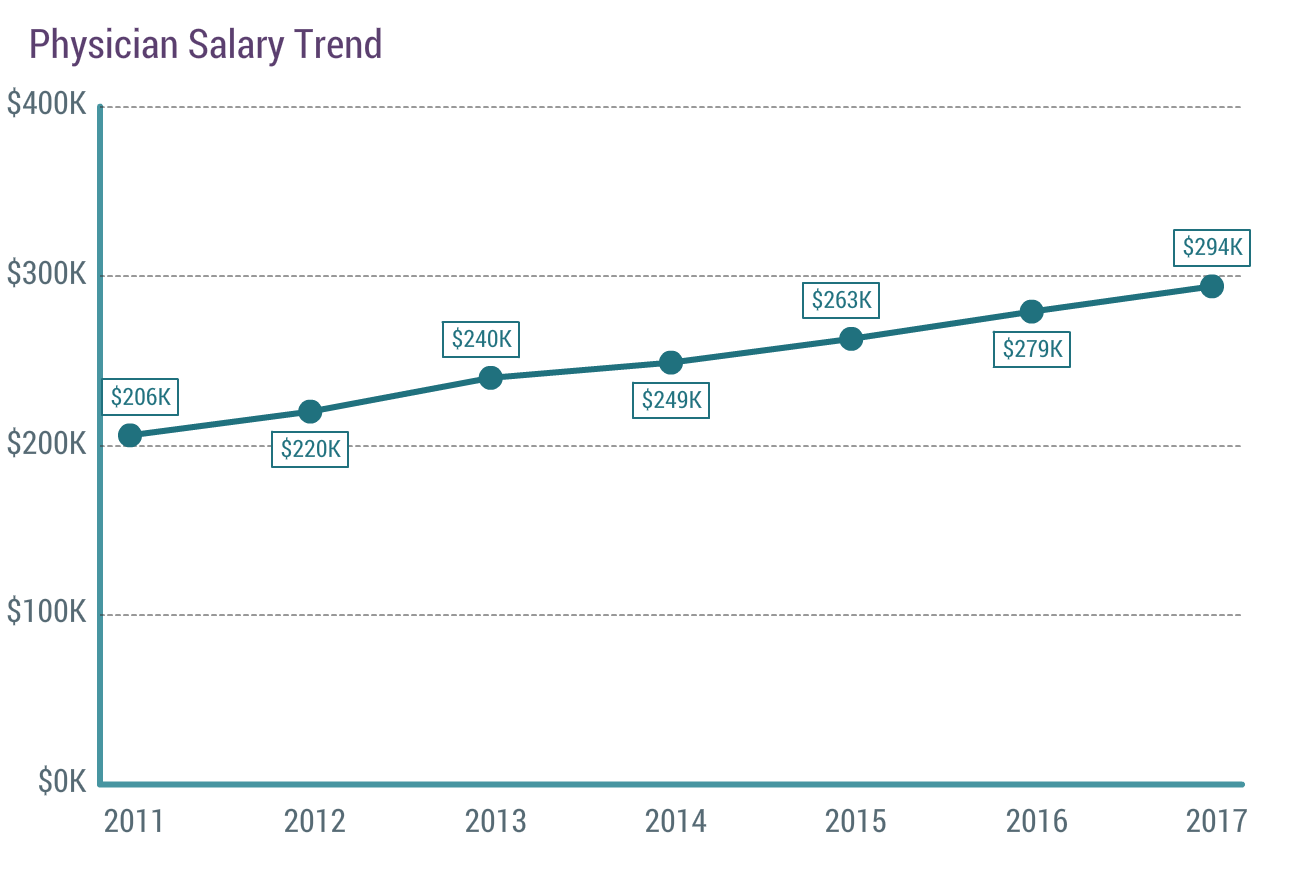 How much money do doctors make? - Quora