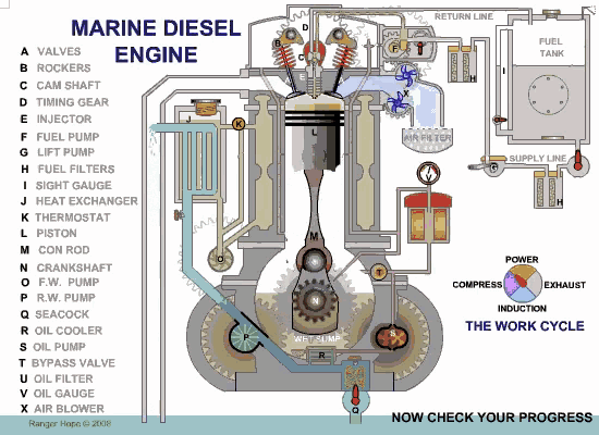 How Will The Ideal Valve Timing Diagram Of A Diesel Engine Look Like