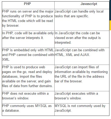 php diff