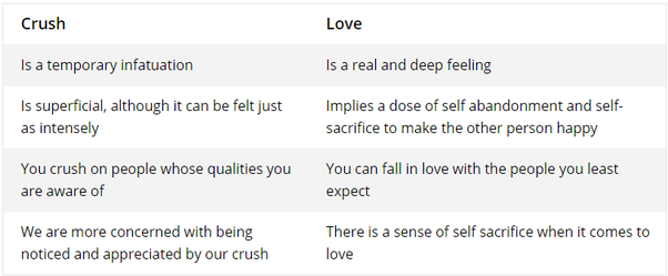 difference between love and being in love with someone