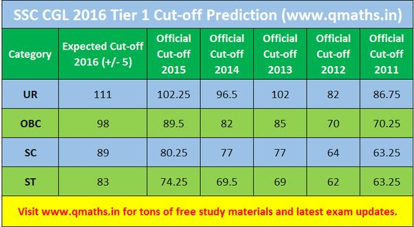 Ssc Cgl Tier 1 Result 2015 Pdf