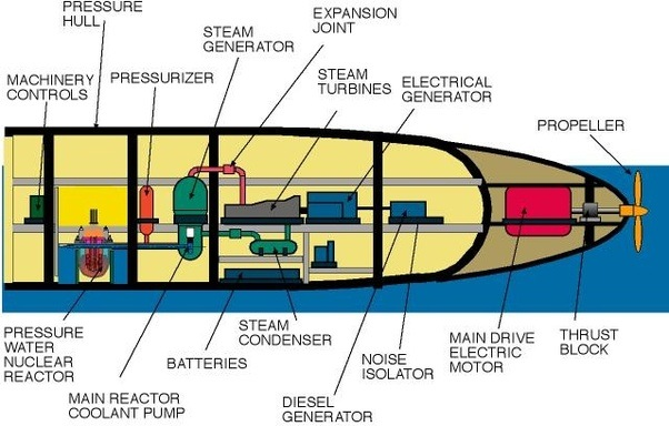 can nuclear reactors on submarines be shutdown for period of time rh quora com