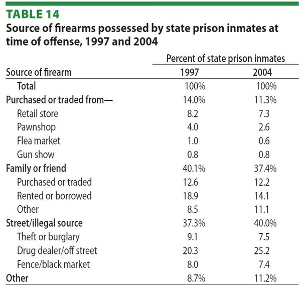 an argument against making the ownership of firearms illegal Arguments for gun control gun control can reduce the number of violent crimes because it reduces the number of guns mass shooting because of emotional stress can be avoided suicides will be lessened because people will not be able to act impulsively the 2nd amendment of the constitution.