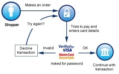 What is 3D Secure payment? What does it exactly do? How does