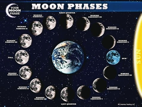 Why did the moon go on phases? - Quora