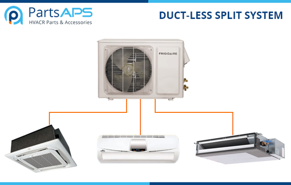 What are the different types of HVAC systems? - Quora
