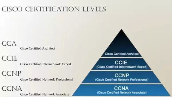 Which is the best institute for CCIE certification? - Quora