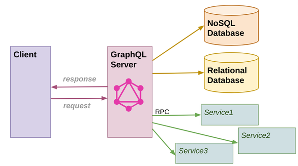 Is GraphQL commonly used for e-commerce purposes as a