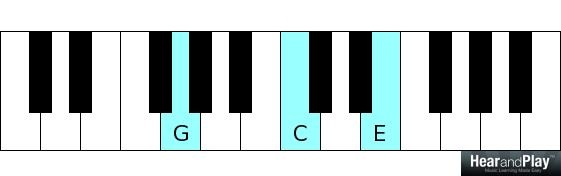What is the best way to teach yourself piano quora but fret not we havent added or taken away any notes we just rearranged them whatever was on the bottom goes to the top its that simple fandeluxe Images