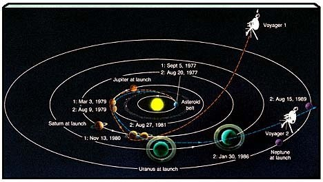 What Is The Farthest Distance Traveled In Space By Manned