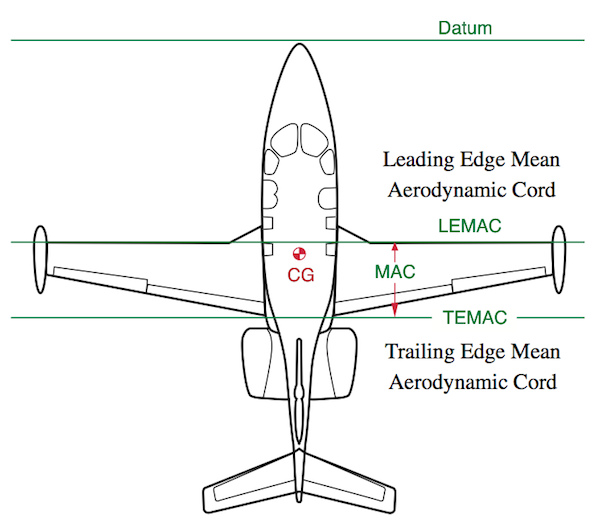does increasing the tail surface area of an aircraft increase the flexibility to position the