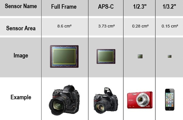 Which Phone Camera Is Better Than Dslr Quora