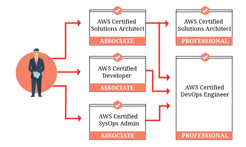Is an AWS certification worth it? - Quora