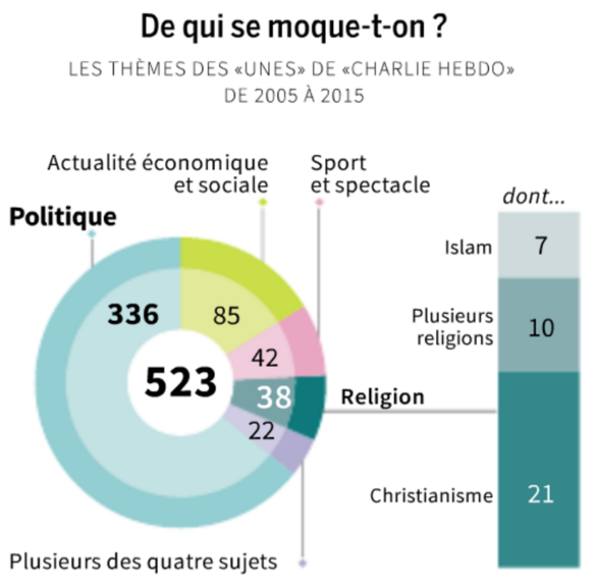 What is funny or satirical about Charlie Hebdo's recent