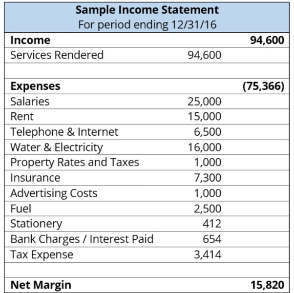 where is salary expense on income statement