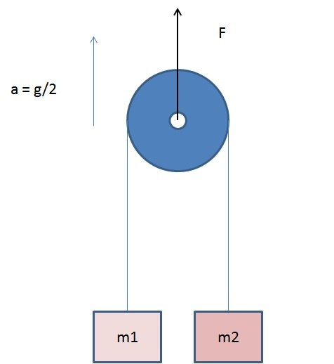 Two Blocks Of Mass M1 And M2 Attached By Mass Less String Are