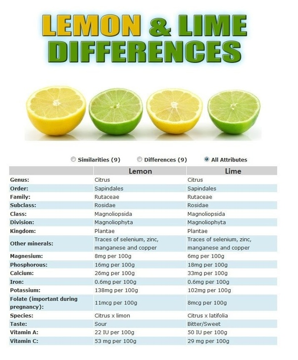 This Chart Can Give U Detail Explanation About Lemon Lime
