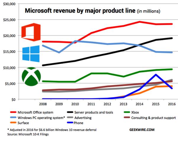 microsoft revenues