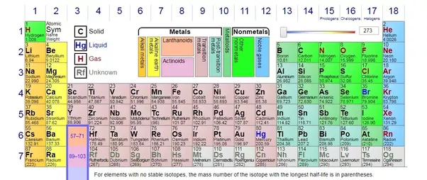 Which Metal Is A Poor Conductor Of Heat Quora