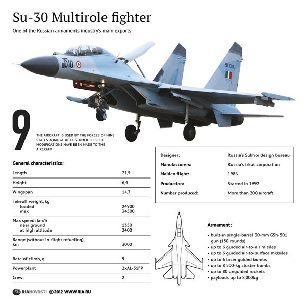 The Mikoyan MiG 29 Known As Baaz Is A Dedicated Air Superiority Fighter And Constitutes Second Line Of Defence After Sukhoi Su 30MKI