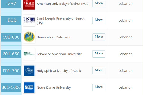 American University Ranking >> What Are The Top Universities In Lebanon Quora