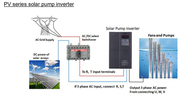 How To Design A Solar Water Pump 3 Phase Induction Motor System Quora