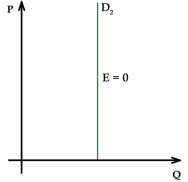 What Is The Difference Between Perfectly Inelastic Demand And