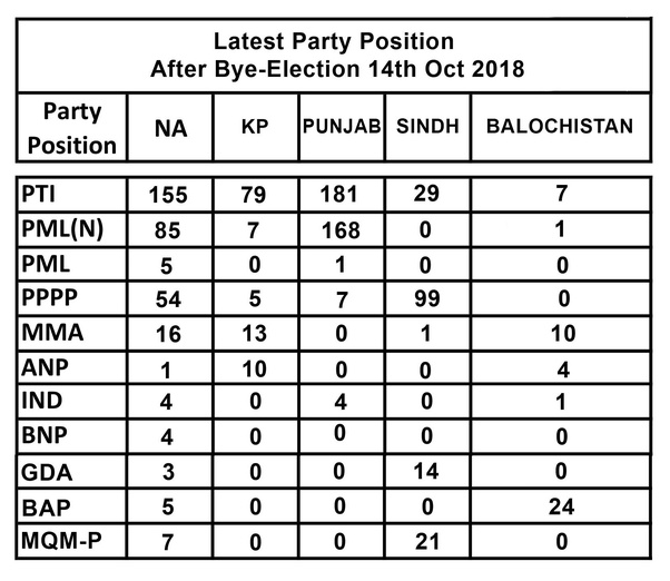 Which political parties are predominant in Pakistan? What