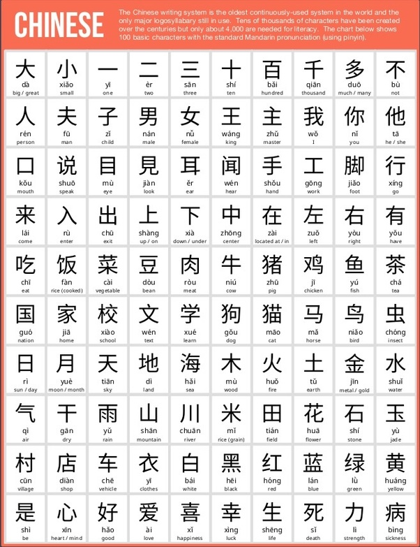 How many Chinese characters do you know (and are able to