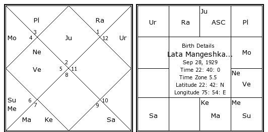 In Vedic Astrology How Does One Find Out Which Lord Is In Which
