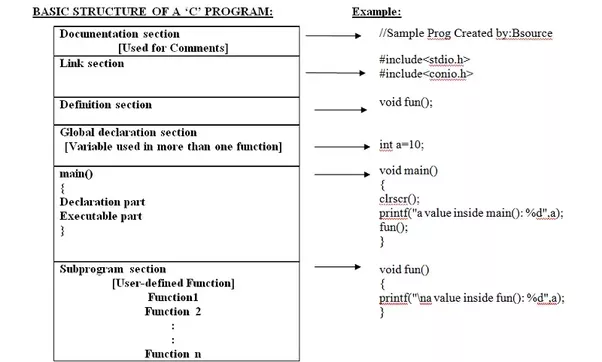 What Is The Structure Of A C Program Quora
