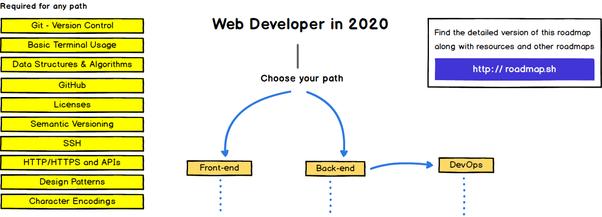 Is Learning Web Development Worth It Quora