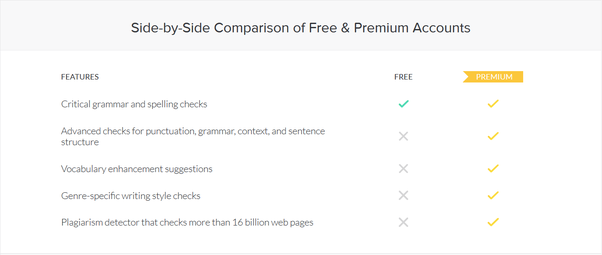 More About Grammarly Mac