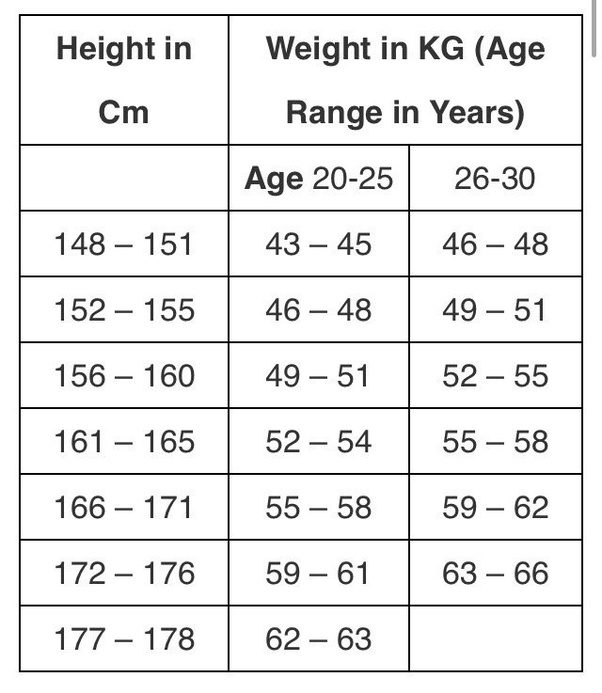 weight chart according to height and age in kg: I am 23 year old girl desperate to join iaf my height is 5 3 and