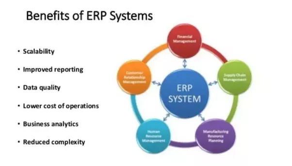 What Are The Benefits Of Erp Software Quora
