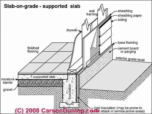 What is grade slab and what is the difference between grade slab and ordinary slab quora for Raised foundation types