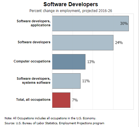 What is the demand for full stack web developers? - Quora