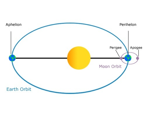 What happens if the earth is moved 1 million kilometers closer to as seen in the below picture the orbit goes from aphelion farthest from the sun to perihelion closest the sun in the course of a year ccuart Gallery