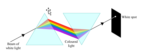 Why Does The White Light Split On First Refracting Face Of A Prism